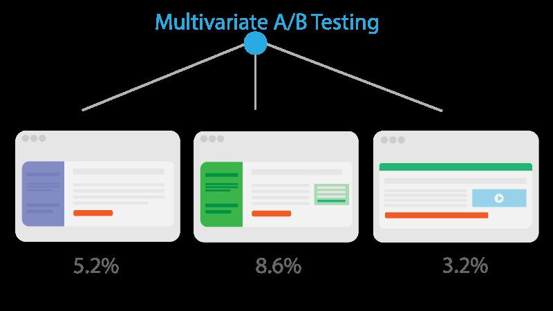 Multivariate AB Testing