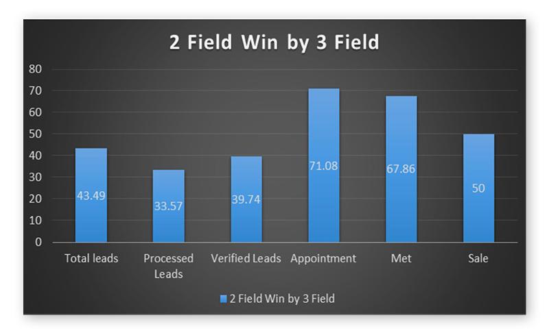 field form