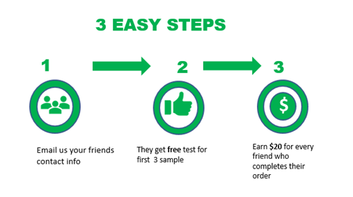 Referral program steps