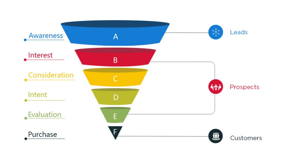 acquisition funnel