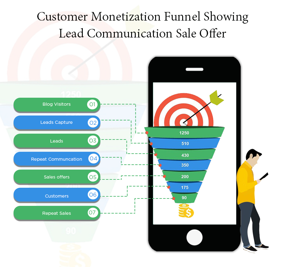 Monetization funnel