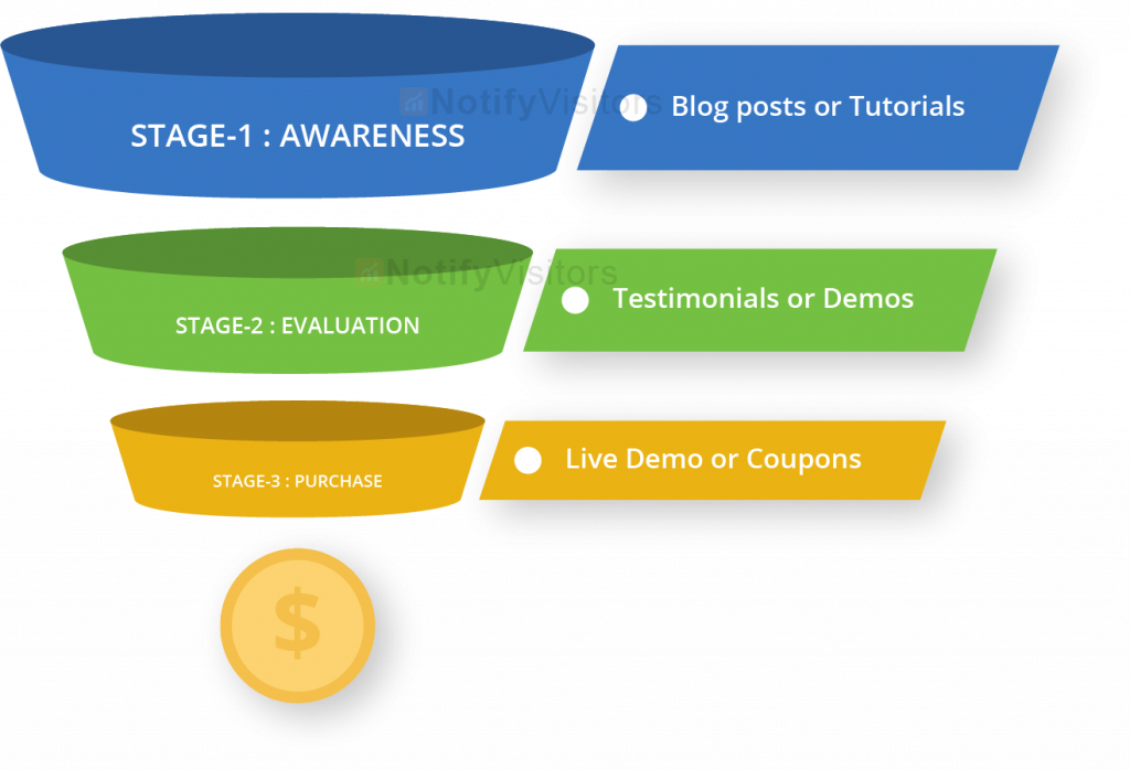 Make a content funnel to create user's awareness.