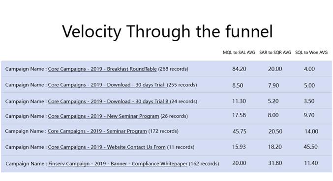 funnel velocity