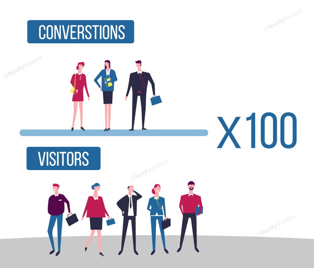 conversion rate optimization formula