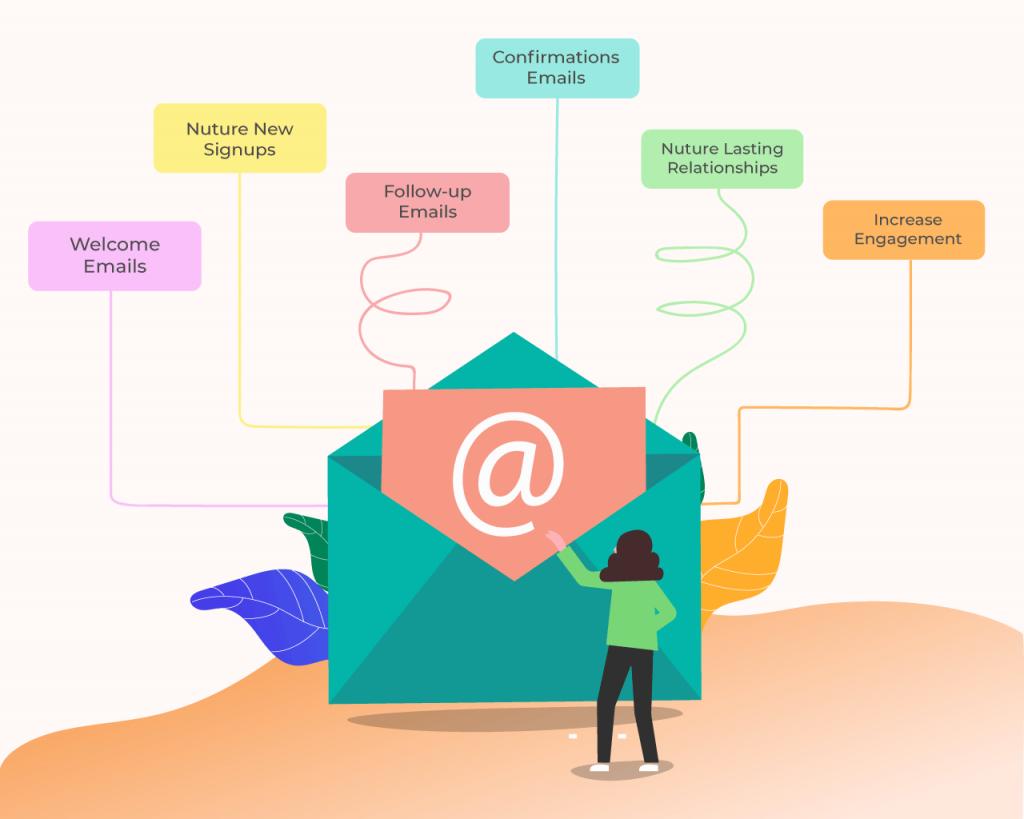 Email-autoresponder-campaign