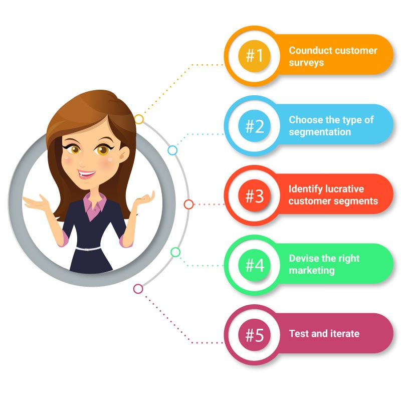 Market segmentation v/s Customer segmentation