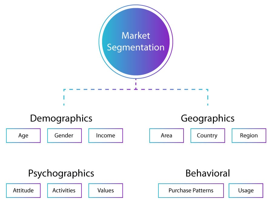 Segmentation types