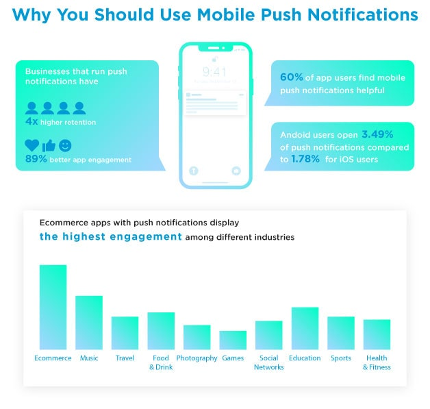 Why-You-Should-Use-Mobile-Push-Notifications-min