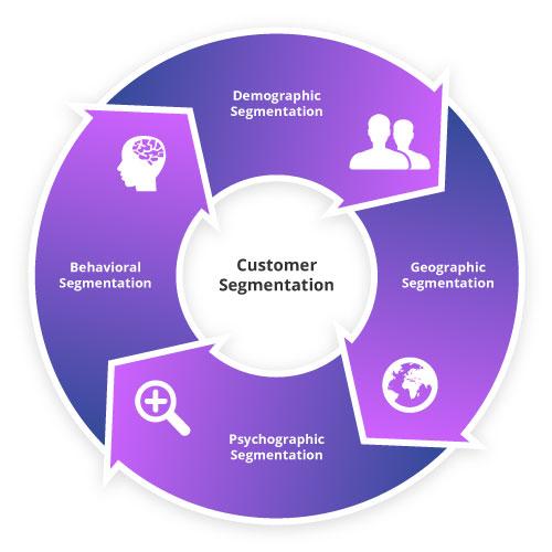 types-of-customer-segment