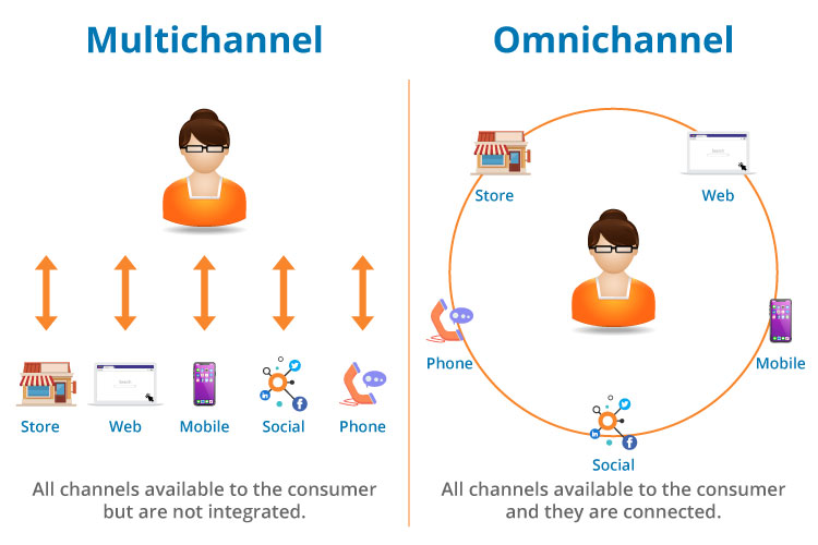 multichannel and omnichannel marketing