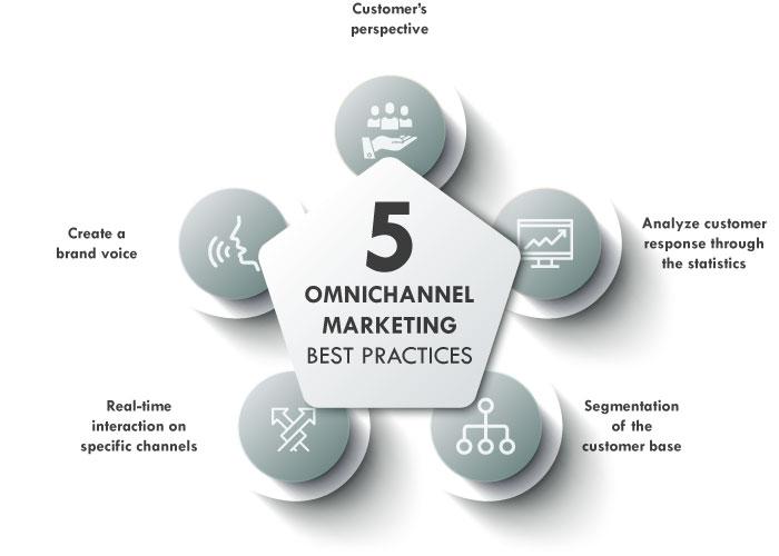 omnichannel marketing best practices
