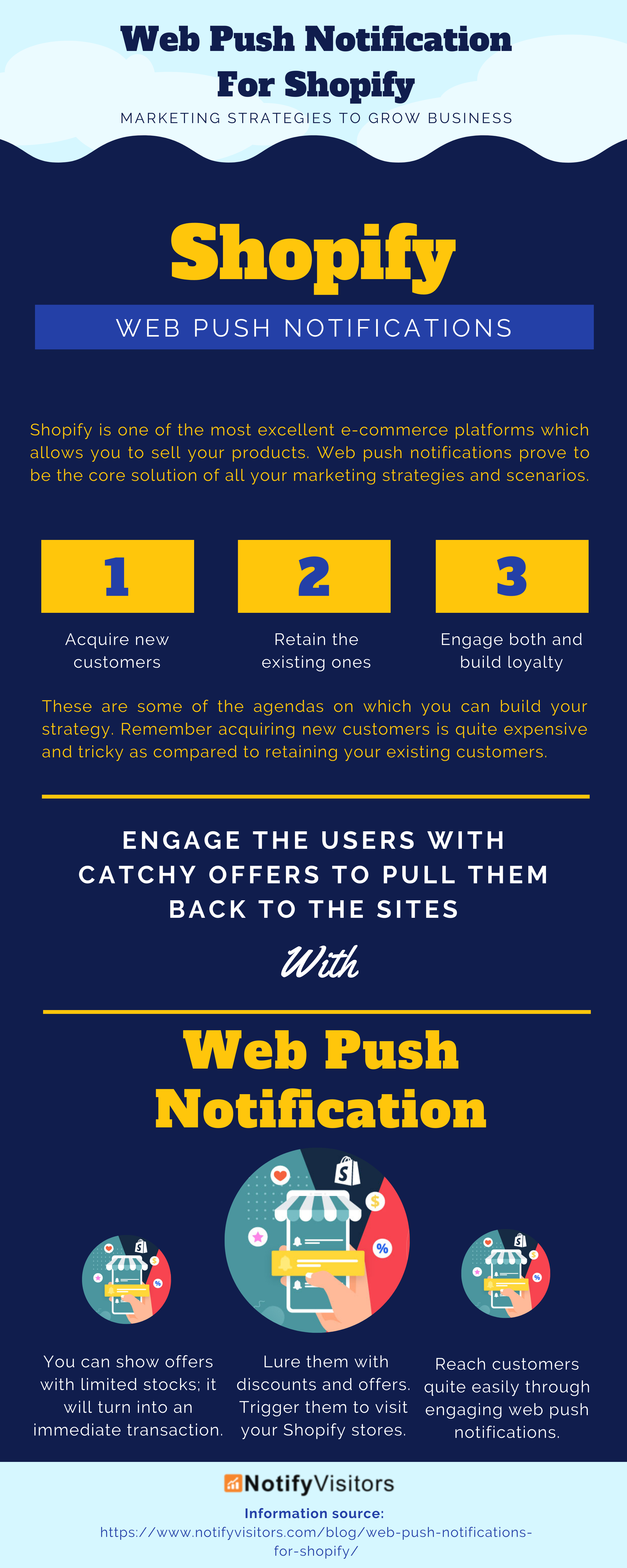 Marketing Strategies For Shopify with Web Push Notifications