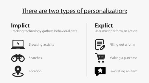 WHAT ARE THE TYPES OF PERSONALIZATION