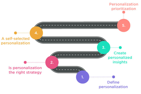 HOW TO CREATE A ROADMAP FOR YOUR PERSONALIZATION STRATEGY
