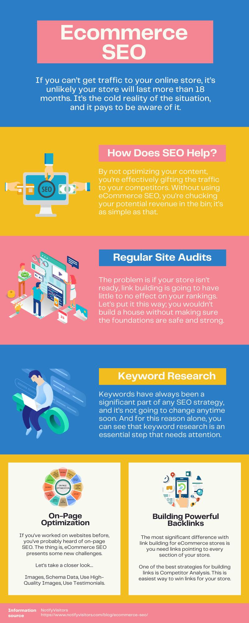 Ecommerce SEO infographic
