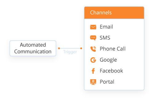 Automated-Communication