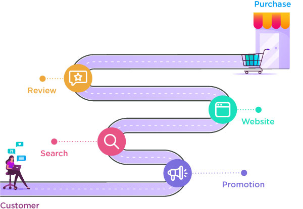 Create-Multiple-Customer-Journeys