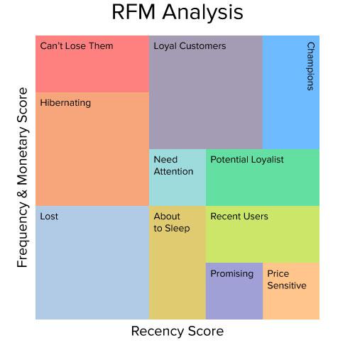 Customer-Segmentation-Using-RFM-Analysis