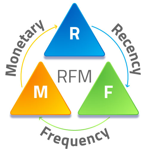 What-is-RFM-Analysis